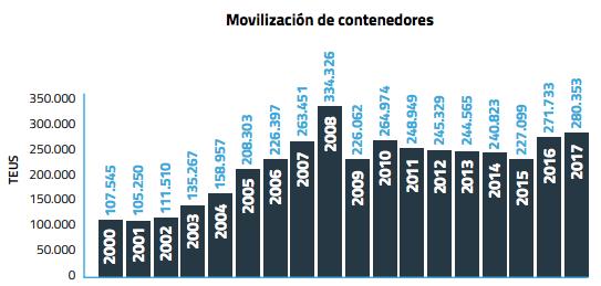 Movilización contenedores