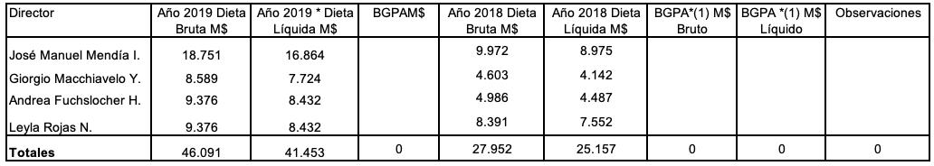 Dieta directores epi diciembre 2019